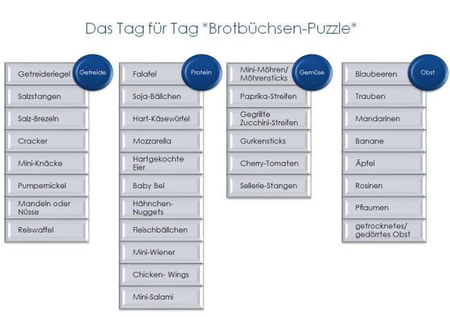 Brotbüchsen-Puzzle
